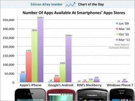 Evolución de las tiendas de aplicaciones
