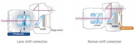 ¿Por qué Nikon no usa el estabilizador en el sensor?