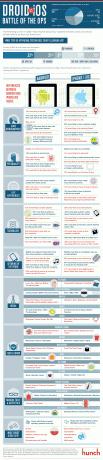 Direrencias entre usuarios iOS y Android [Infografía]