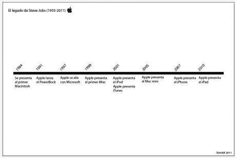 A la memoria de Steve Jobs