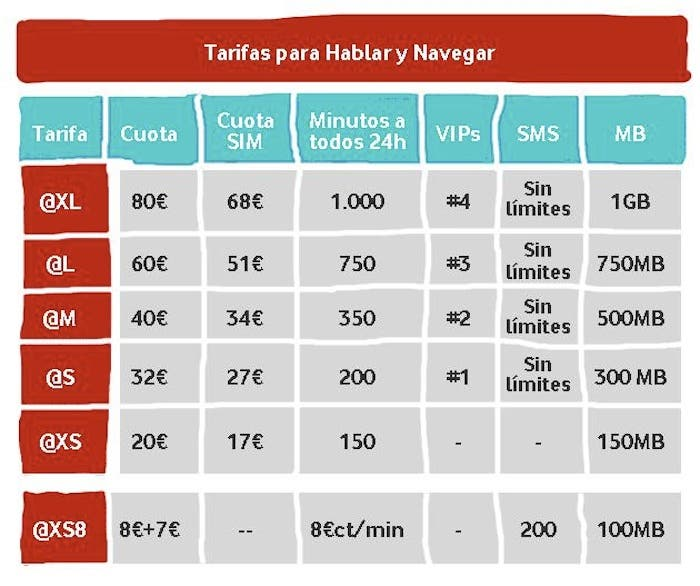 Tarifa por Tallas de Vodafone
