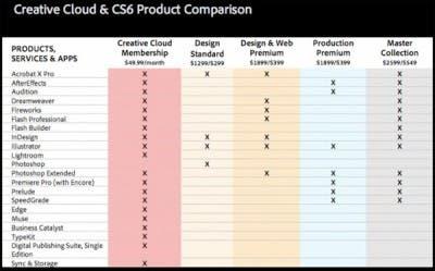 Los precios de varios productos de adobe