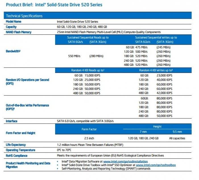 Análisis del Intel SSD 520