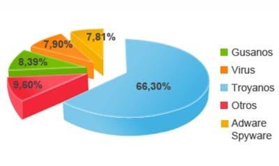 Gráfico que proporciona Panda Secutity en su informe de PandaLabs.