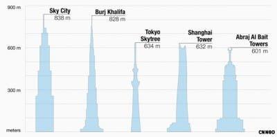 Comparación rascacielos más altos del mundo