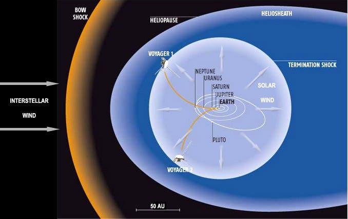 Gráfico Demostrativo De Trayectoria De La Voyager-1 Y -2