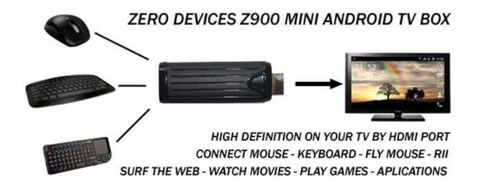 Gráfico de cómo controlar el Zero Z900