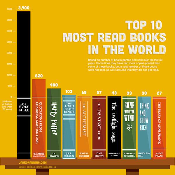 top ventas libros 50 años