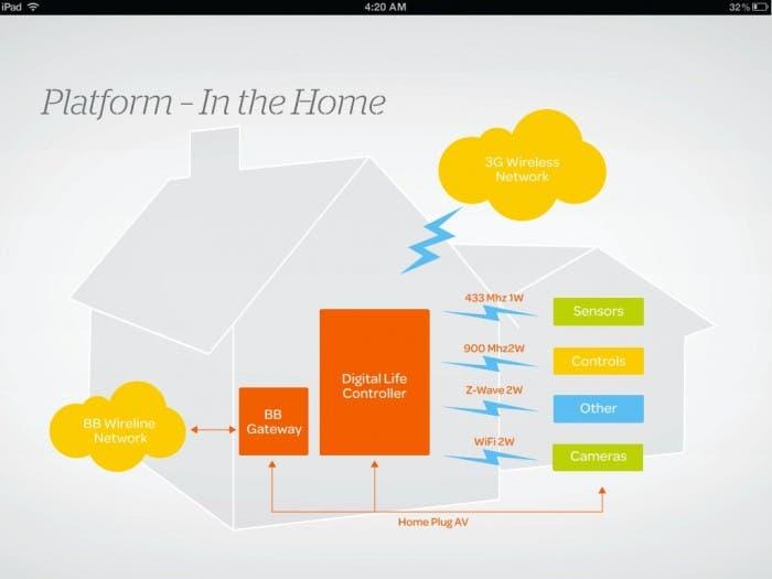 Captura de pantalla en un iPad de la aplicación de Digital Life