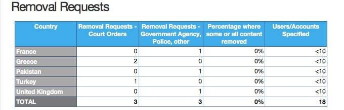 Países que han solicitado remover contenidos