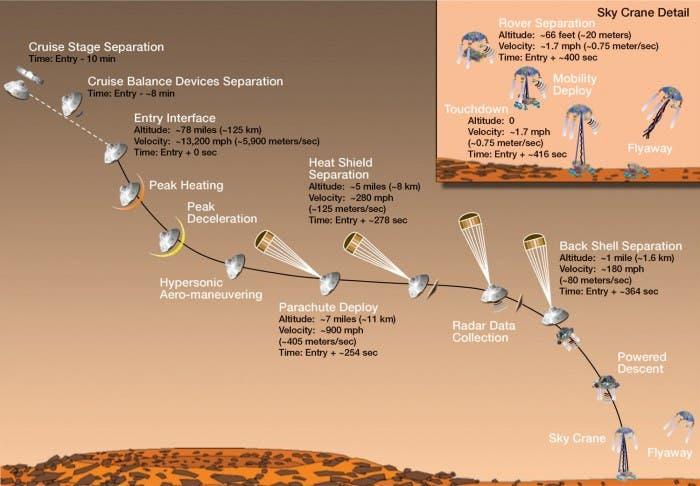 Fases que se vivirán en los siete minutos de maniobra de aterrizaje de Curiosity