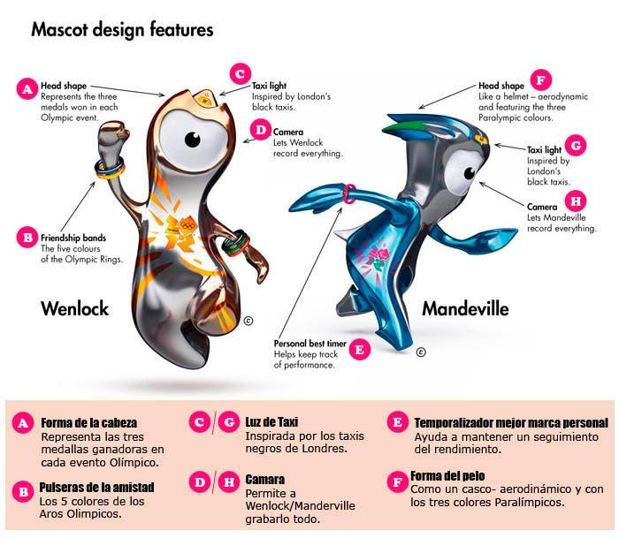 Explicación detalles mascotas Londres 2012