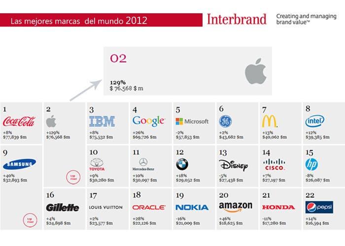 Listado de las 22 mejores marcas de 2012 elegido por Interbrand