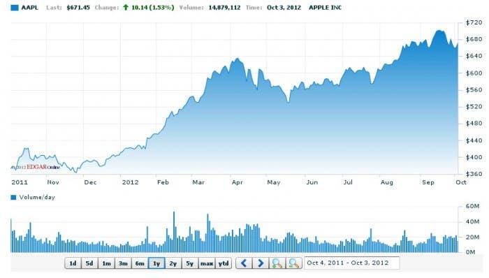 Gráfica del valor actual de Apple y aumento en el último año