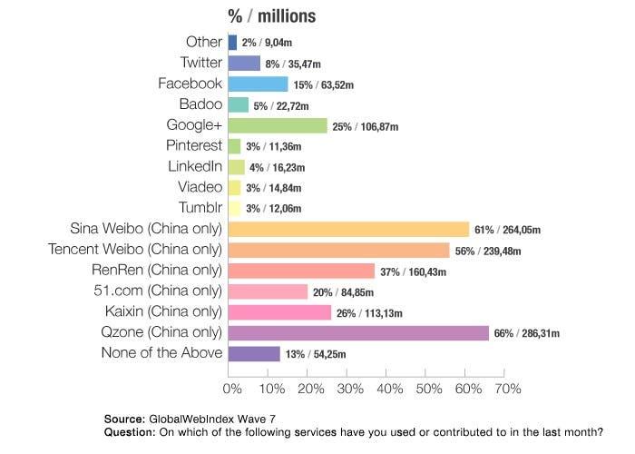 Gráfica sobre el uso de redes sociales en China