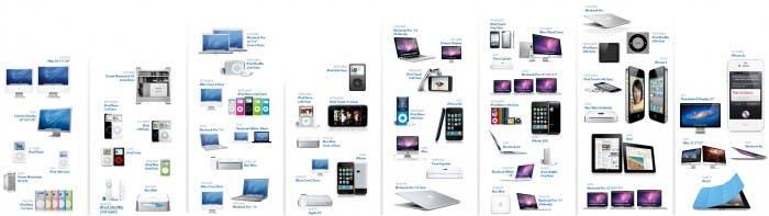 Infografía de distintos productos de Apple