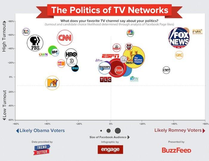 Política y cadenas de televisión