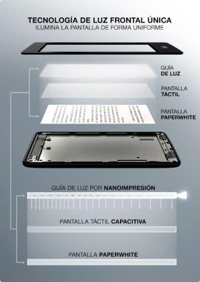 Imagen ilustrativa del funcionamiento de la pantalla del Kindle