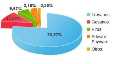 Gráfica porcentual de creación de malware