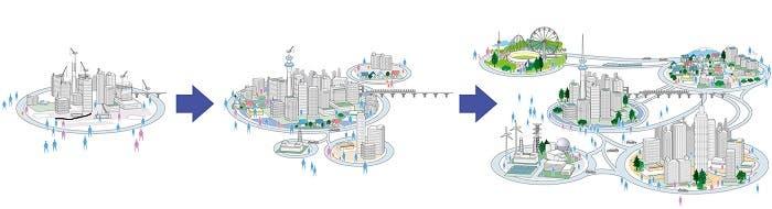 Smart City de NEC