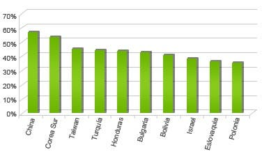 Países más infectados de malware