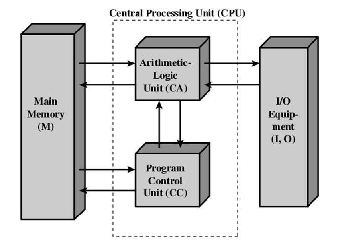 Aruitectura ordenador