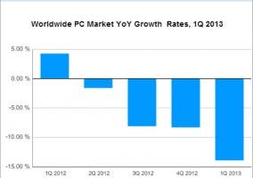 Gráfica de la bajada de ventas del sector