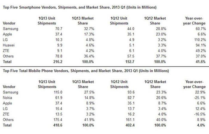 Estadísticas de ventas
