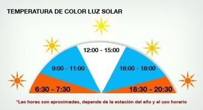Esquema de la temperatura de color alo largo del día