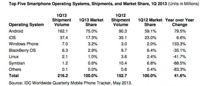 Windows Phone le roba el tercer puesto a BB