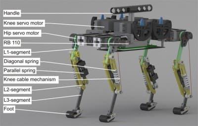Componentes principales del robot