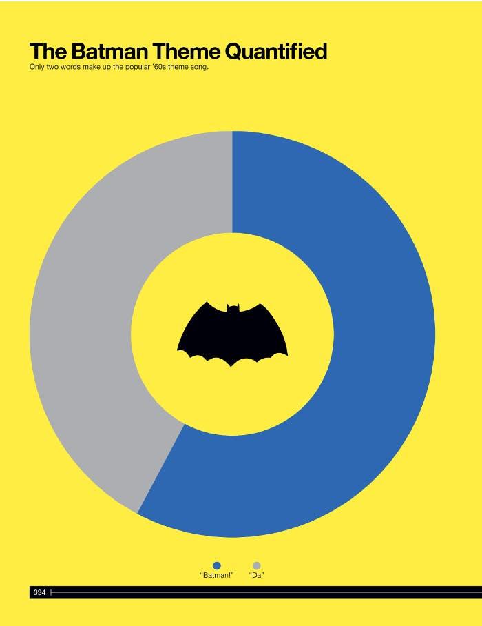 Canción de Batman