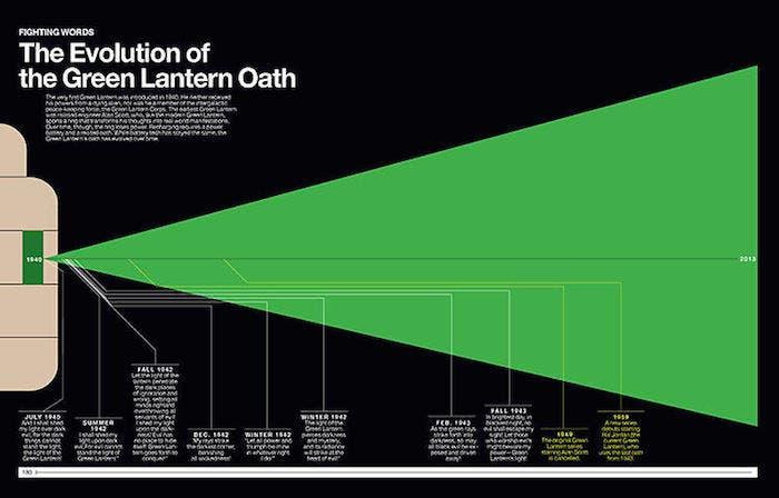 Evolución de Linterna Verde