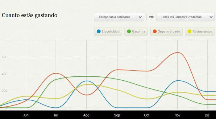 Gráfico de Fintonic