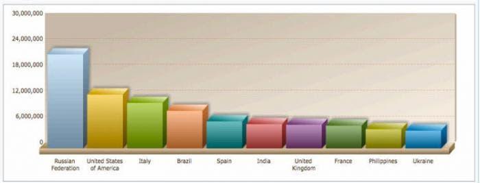 Ranking países piratas