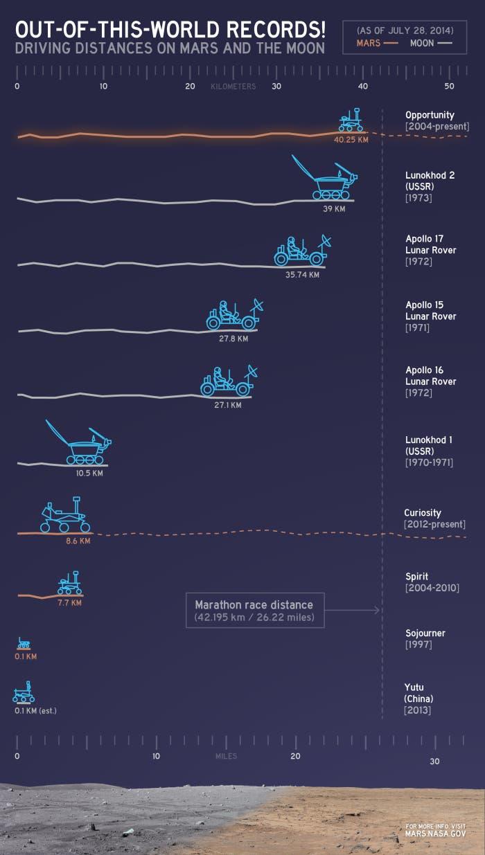 Ranking_distancia_vehiculos_espacio