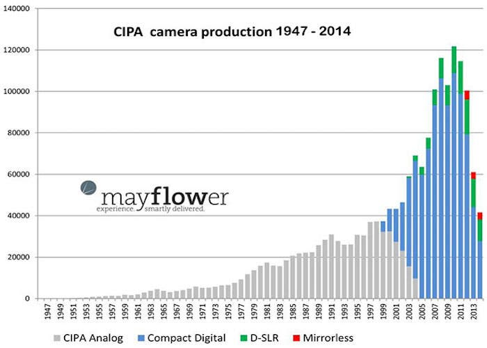 Gráfico venta cámaras 1947-2014