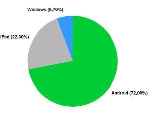 Gráfico con la cuota de los sistemas operativos de las tablets