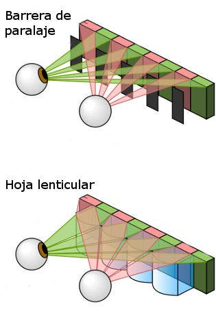 Gráfica de barrera de paralajey una hoja lenticular
