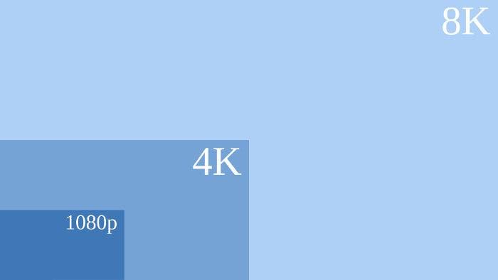 Gráfico comparativo de 1080p, 4K y 8K
