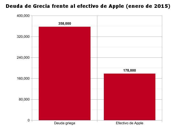 Efectivo de Apple frente a la deuda griega