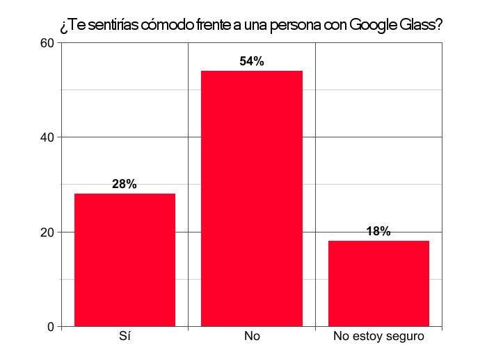 Gráfico de la aceptacion de las Google Glass