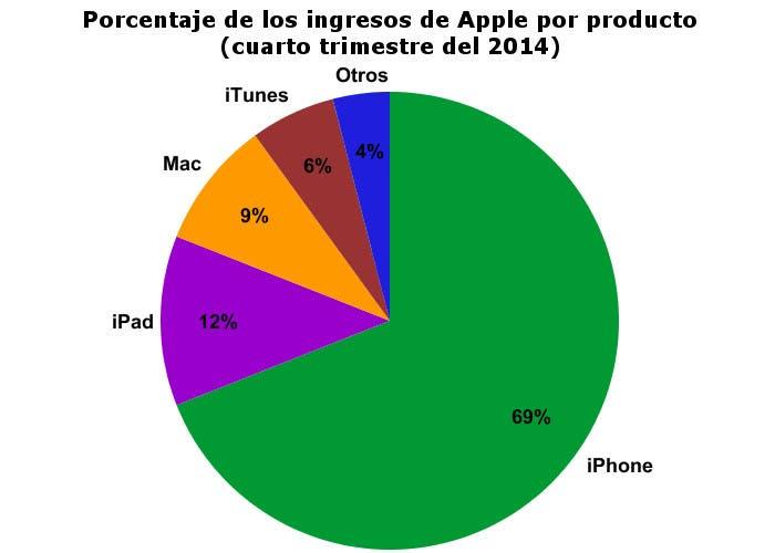 Ingresos de Apple por producto