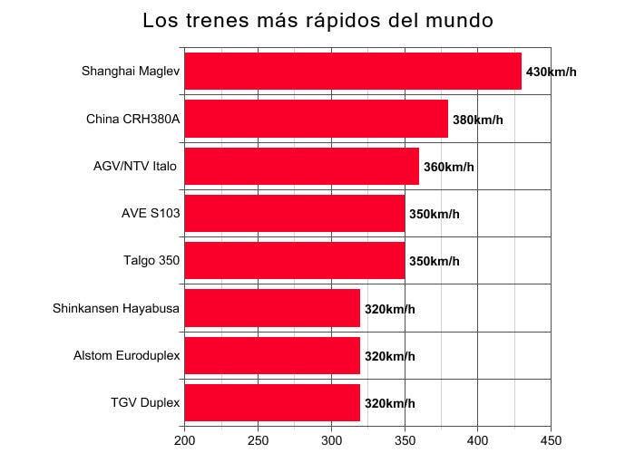 Gráfico de los trenes más rápidos
