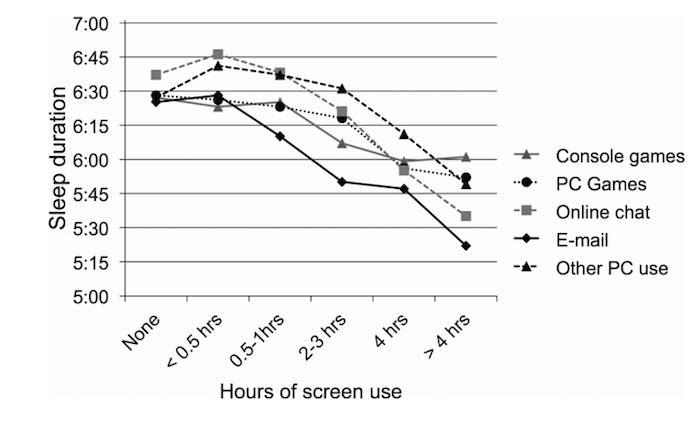 duracion del sueño respecto horas de uso de pantalla