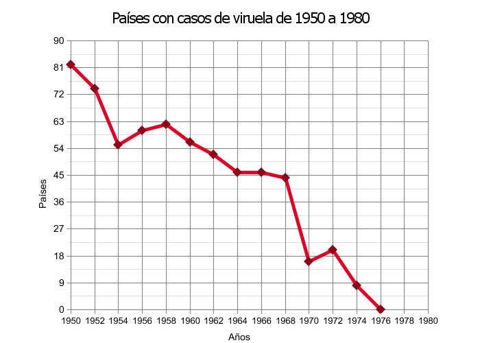 Gráfico sobre el número de casos de viruela