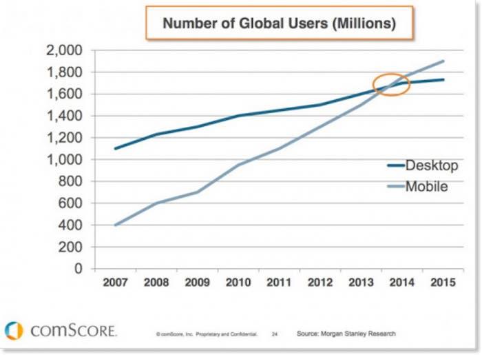 Estadística trafico web