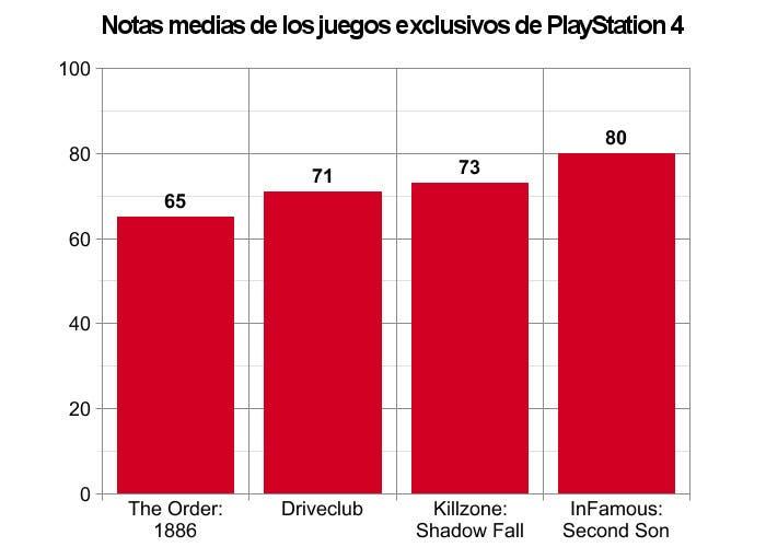 Gráfica con las notas de los juegos exclusivos de PlayStation 4