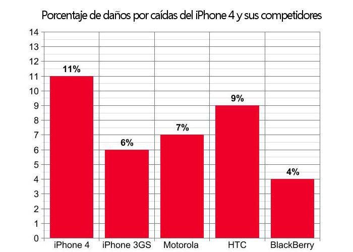 Gráfico de roturas del iPhone y otros smartphones