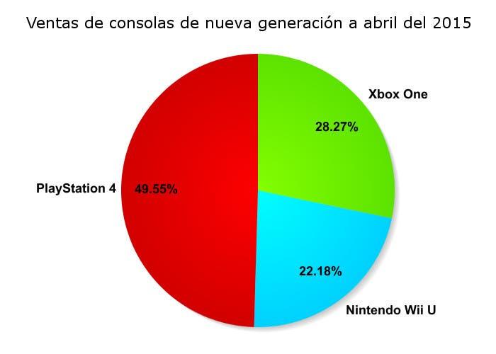 Cuota de mercado de Nintendo Wii U, Xbox One y PlayStation 4